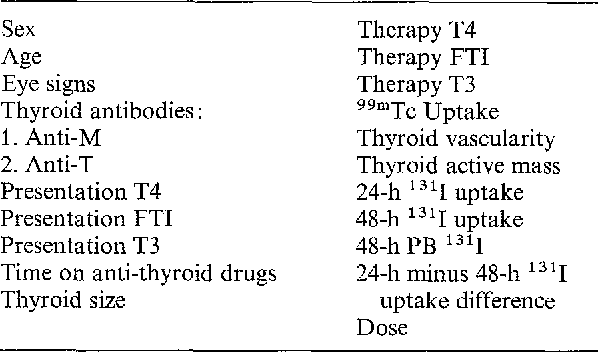 Table 1 from Radioiodine therapy for Graves' disease: multivariate