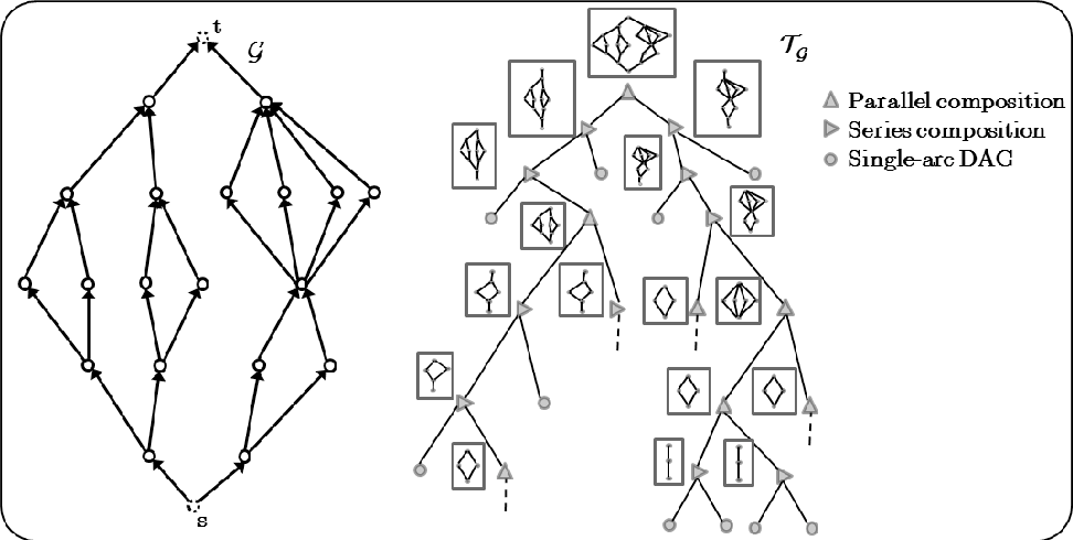 On Scheduling Series Parallel Dags To Maximize Area