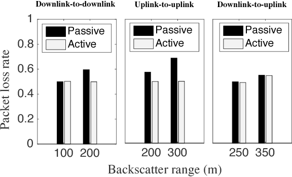 Figure 16 from PLoRa: a passive long-range data network from