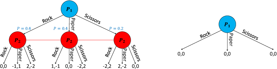 Figure 1 for Depth-Limited Solving for Imperfect-Information Games