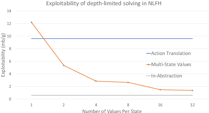 Figure 3 for Depth-Limited Solving for Imperfect-Information Games