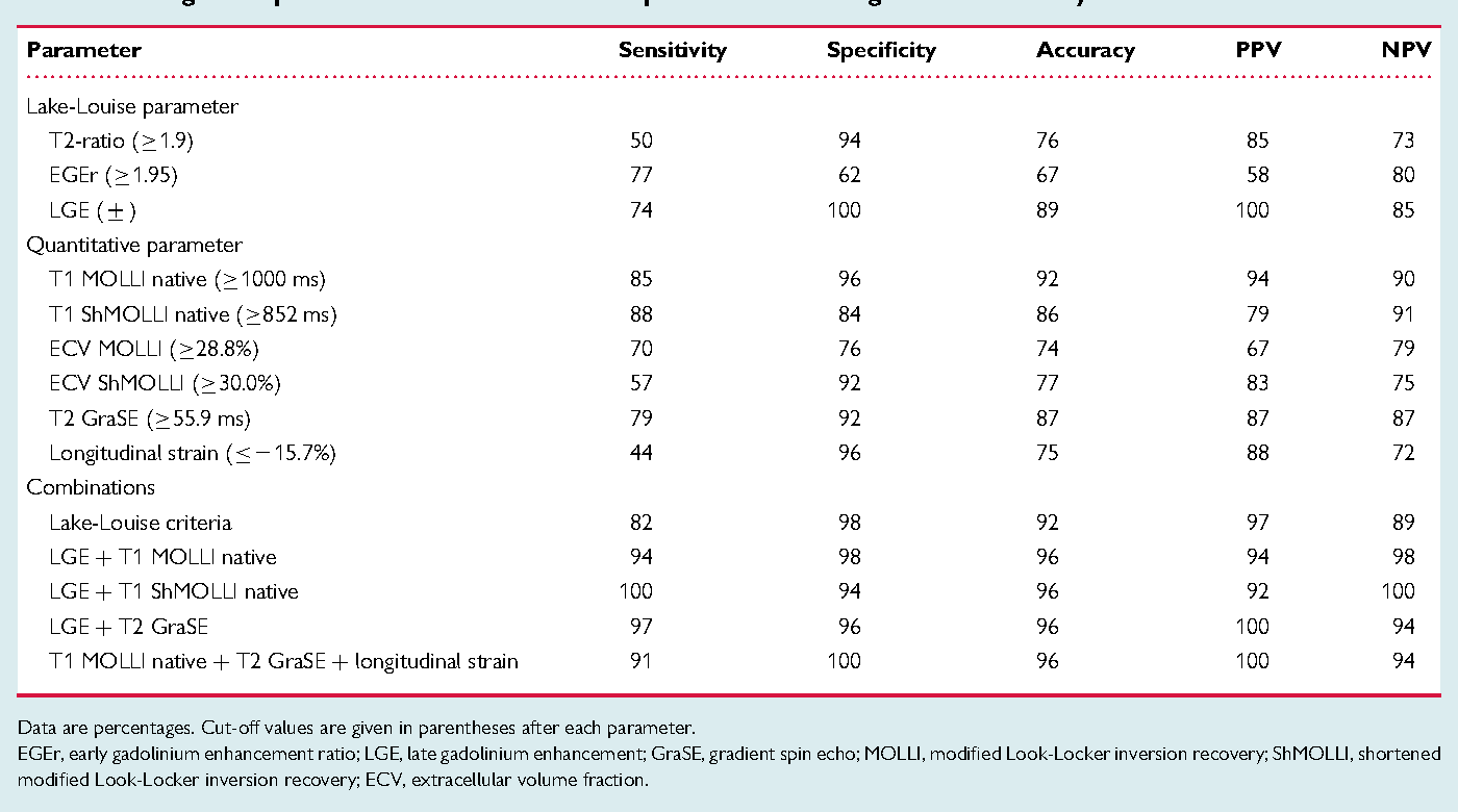 Table 3 Diagnostic performance of different CMR parameters for diagnosis of acute myocarditis