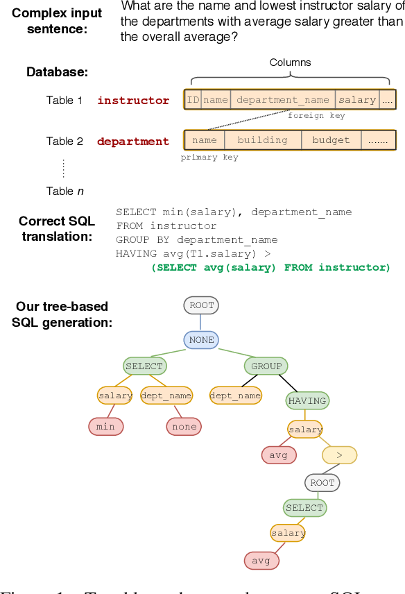 Figure 1 for SyntaxSQLNet: Syntax Tree Networks for Complex and Cross-DomainText-to-SQL Task