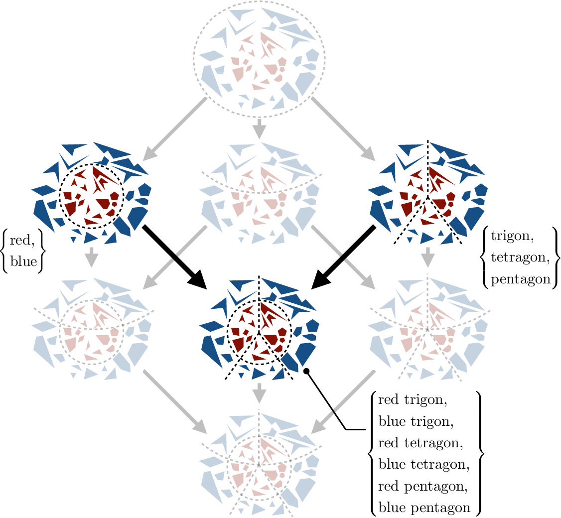 Figure 4 for A Group-Theoretic Approach to Abstraction: Hierarchical, Interpretable, and Task-Free Clustering