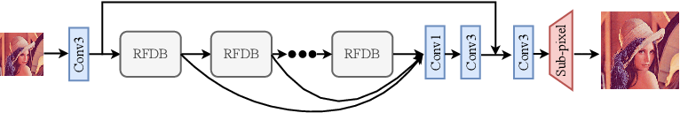 Figure 1 for Residual Feature Distillation Network for Lightweight Image Super-Resolution