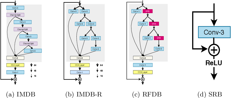Figure 3 for Residual Feature Distillation Network for Lightweight Image Super-Resolution