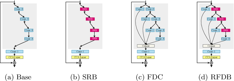 Figure 4 for Residual Feature Distillation Network for Lightweight Image Super-Resolution