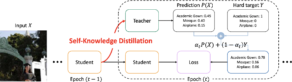 Figure 1 for Self-Knowledge Distillation: A Simple Way for Better Generalization