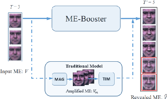 Figure 1 for A Boost in Revealing Subtle Facial Expressions: A Consolidated Eulerian Framework