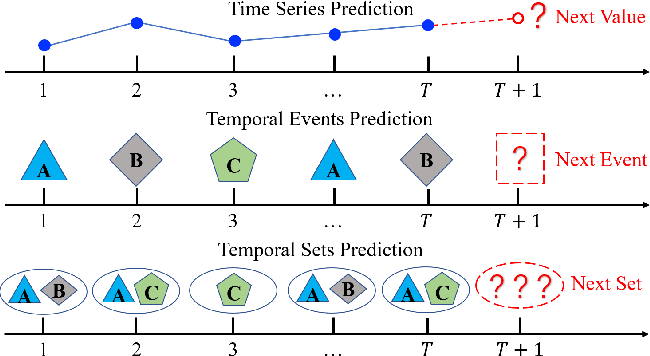 Figure 1 for Predicting Temporal Sets with Deep Neural Networks