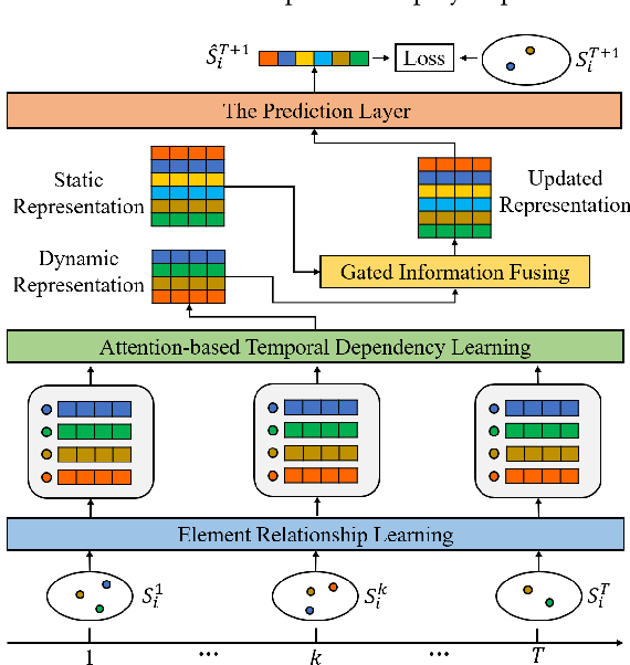 Figure 3 for Predicting Temporal Sets with Deep Neural Networks