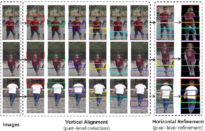 Figure 1 for CDPM: Convolutional Deformable Part Models for Person Re-identification