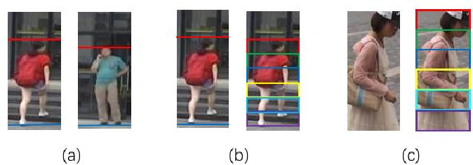 Figure 2 for CDPM: Convolutional Deformable Part Models for Person Re-identification