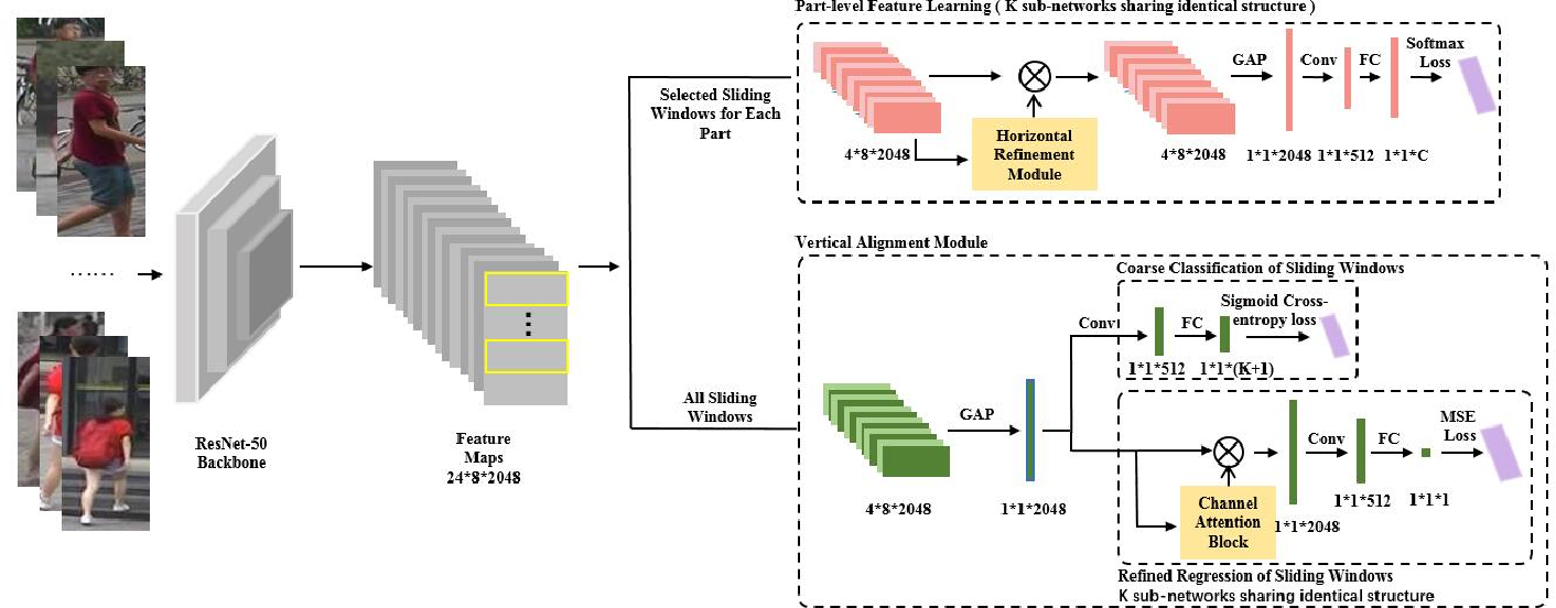 Figure 3 for CDPM: Convolutional Deformable Part Models for Person Re-identification
