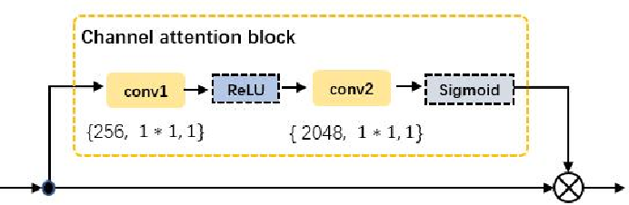 Figure 4 for CDPM: Convolutional Deformable Part Models for Person Re-identification