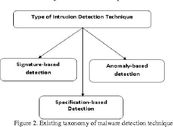Figure 2. Existing taxonomy of malware detection technique