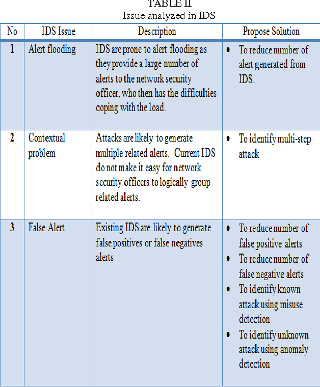 TABLE II Issue analyzed in IDS