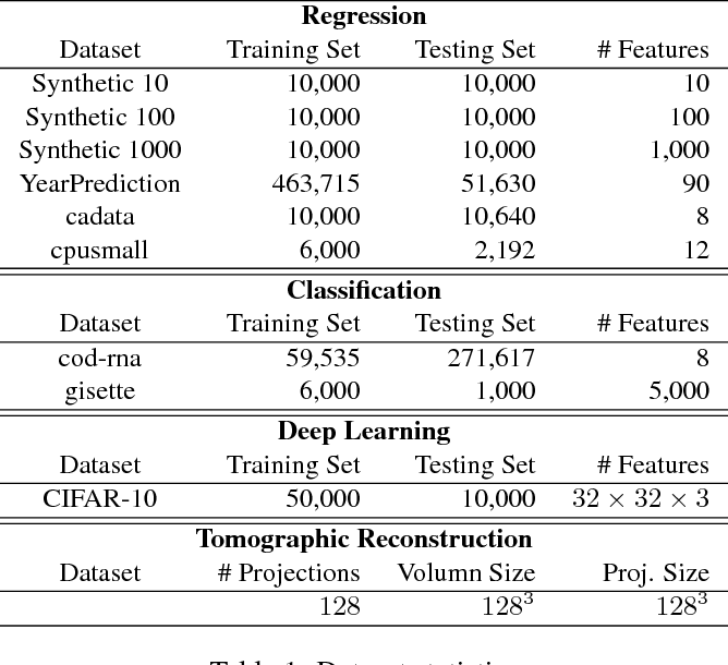 Figure 2 for The ZipML Framework for Training Models with End-to-End Low Precision: The Cans, the Cannots, and a Little Bit of Deep Learning