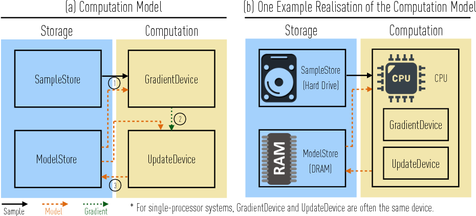 Figure 3 for The ZipML Framework for Training Models with End-to-End Low Precision: The Cans, the Cannots, and a Little Bit of Deep Learning