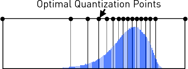 Figure 4 for The ZipML Framework for Training Models with End-to-End Low Precision: The Cans, the Cannots, and a Little Bit of Deep Learning