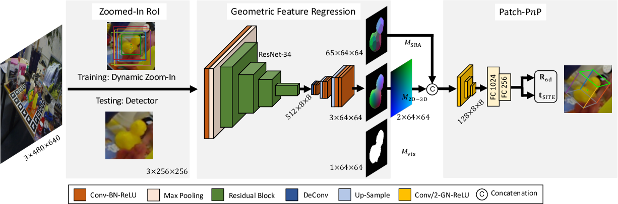 Figure 3 for GDR-Net: Geometry-Guided Direct Regression Network for Monocular 6D Object Pose Estimation