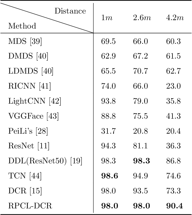Figure 2 for Deep Rival Penalized Competitive Learning for Low-resolution Face Recognition