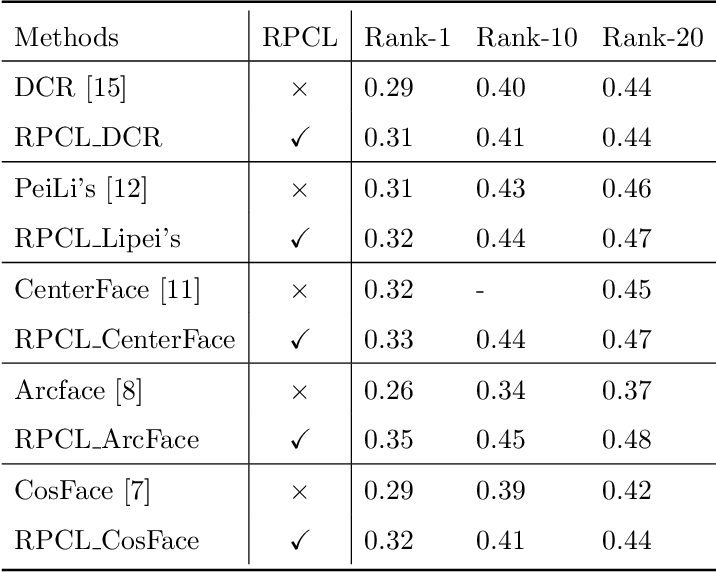 Figure 4 for Deep Rival Penalized Competitive Learning for Low-resolution Face Recognition