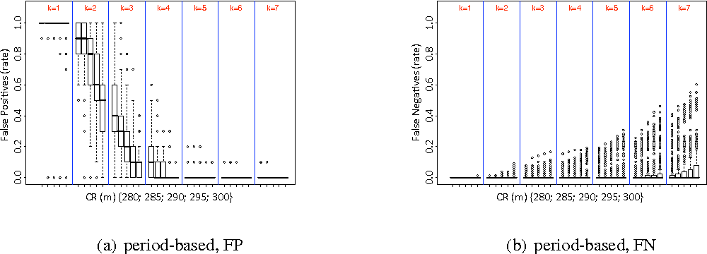Figure 2 False Positives Negatives Period Based Approach