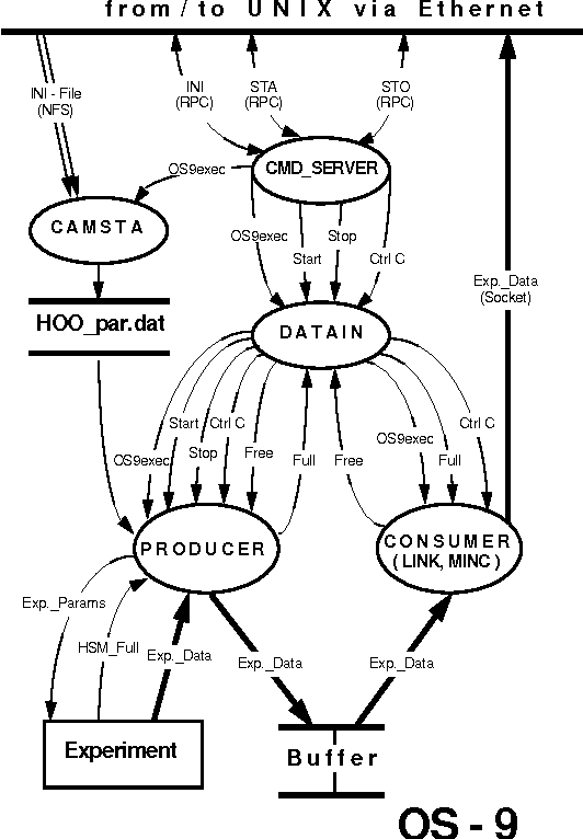 An Os9 Unix Data Acquisition System With Ecl Readout