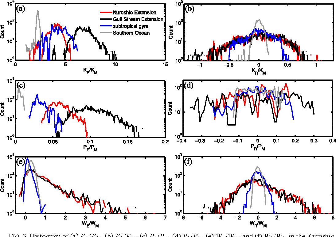 Time dependent eddy mean energy diagrams and their application to figure 3 pooptronica Gallery