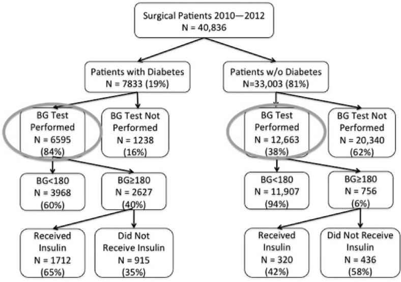 PDF] Perioperative hyperglycemia and risk of adverse events
