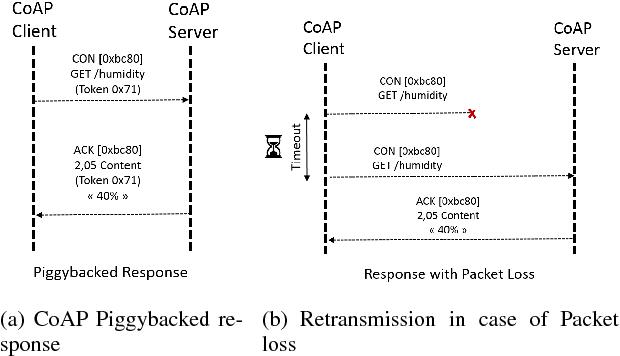 Performance Analysis of CoAP under Satellite Link Disruption