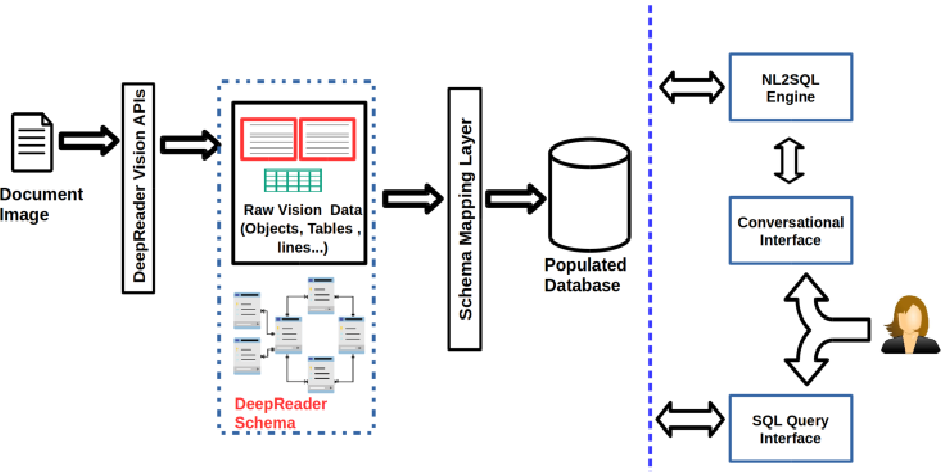 Figure 1 for Deep Reader: Information extraction from Document images via relation extraction and Natural Language