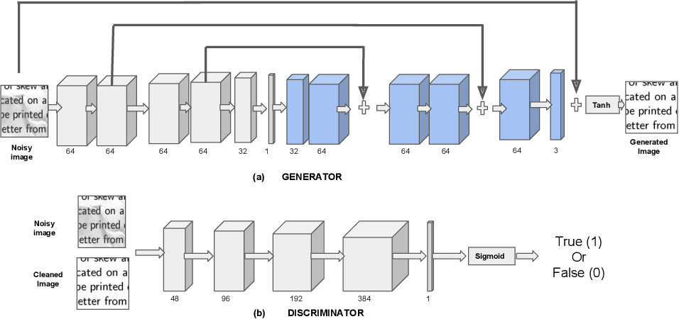 Figure 3 for Deep Reader: Information extraction from Document images via relation extraction and Natural Language