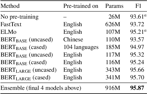 Figure 1 for Multilingual Constituency Parsing with Self-Attention and Pre-Training