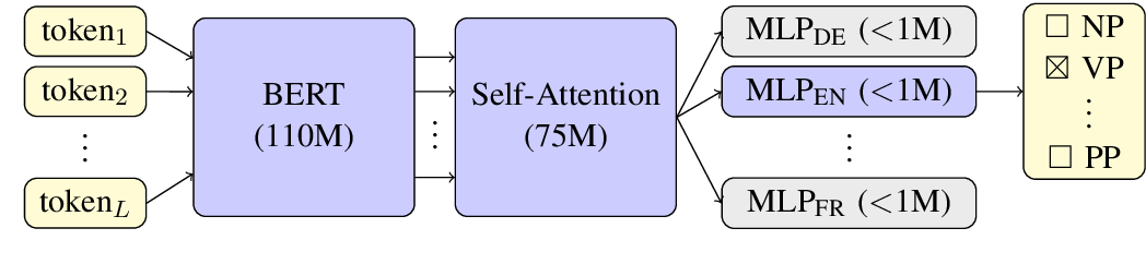 Figure 2 for Multilingual Constituency Parsing with Self-Attention and Pre-Training