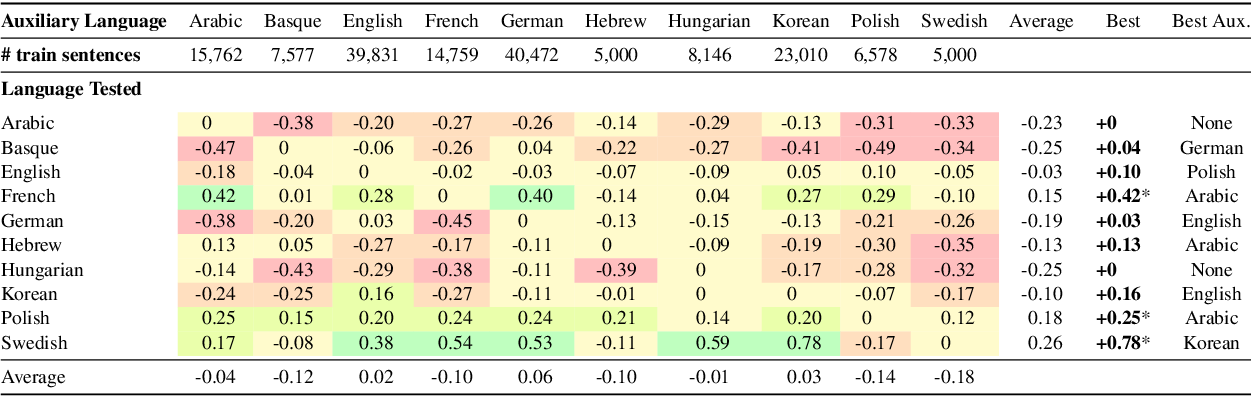 Figure 4 for Multilingual Constituency Parsing with Self-Attention and Pre-Training
