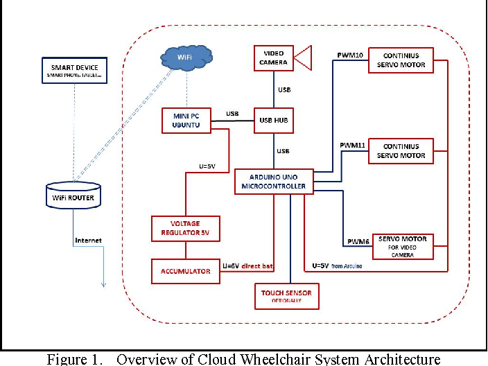 Figure 1 from Prototype of speech controlled cloud based wheelchair