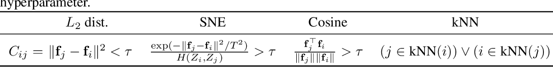 Figure 2 for LSD-C: Linearly Separable Deep Clusters