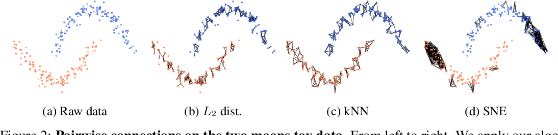 Figure 3 for LSD-C: Linearly Separable Deep Clusters