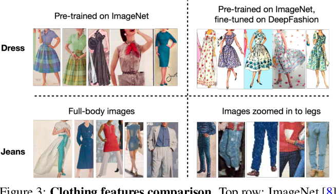 Figure 4 for From Culture to Clothing: Discovering the World Events Behind A Century of Fashion Images