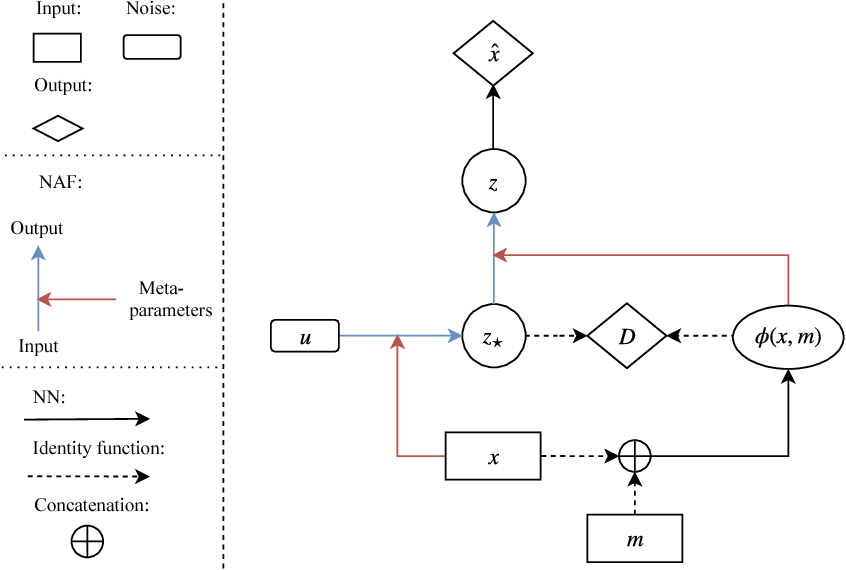 Figure 1 for Variation Network: Learning High-level Attributes for Controlled Input Manipulation