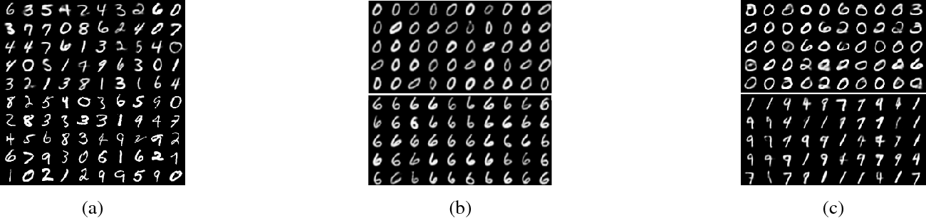 Figure 2 for Variation Network: Learning High-level Attributes for Controlled Input Manipulation