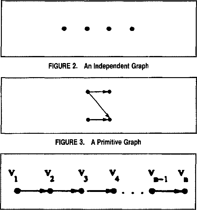 FIGURE 3. A Primitive Graph