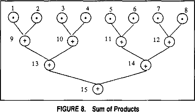 FIGURE 8. Sum of Products