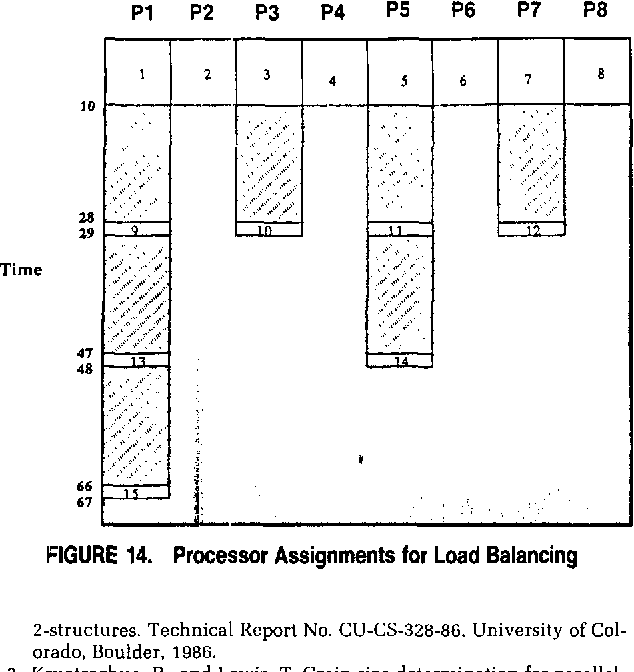 FIGURE 14. Processor Assignments for Load Balancing SC