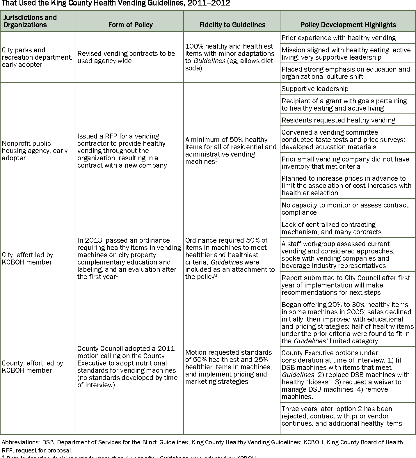 PDF] Developing Local Board of Health Guidelines to Promote Healthy