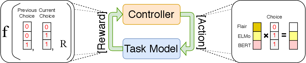 Figure 1 for Automated Concatenation of Embeddings for Structured Prediction