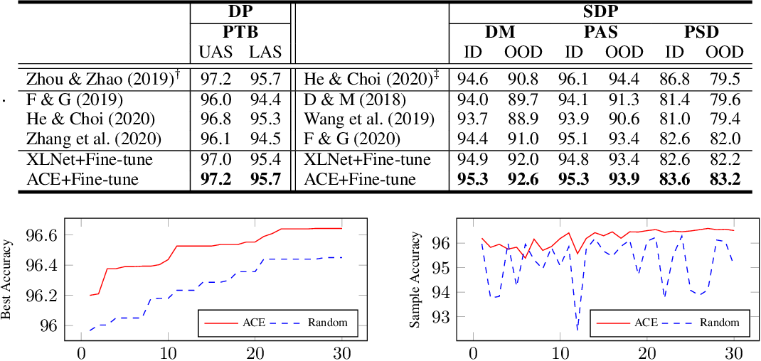 Figure 4 for Automated Concatenation of Embeddings for Structured Prediction