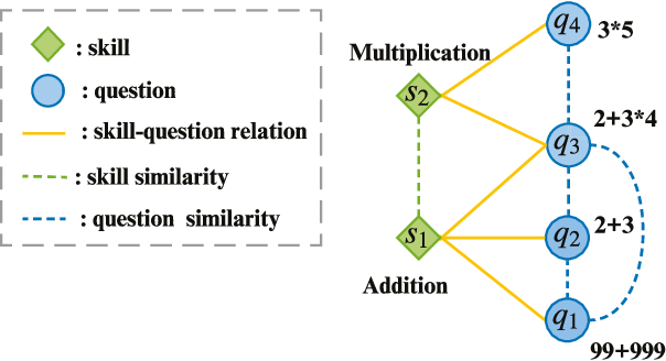 Figure 1 for Improving Knowledge Tracing via Pre-training Question Embeddings